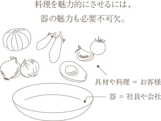 料理を魅力的にさせるには、器の魅力も必要不可欠。